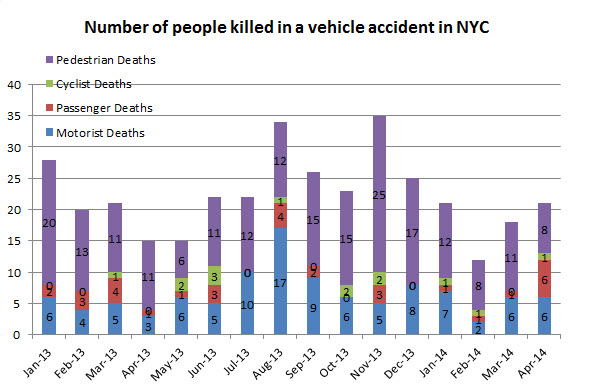 people%20killed%20in%20vehicle%20accidents%20NYC%20April%202014.jpg