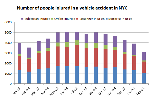 people%20wo%20suffered%20personal%20injury%20in%20traffic%20accident%20february%202014.png