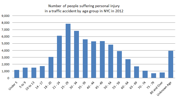 personal%20injury%20by%20age%20in%20new%20york%20car%20accidents.png