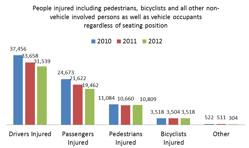 personal%20injury%20related%20to%20car%20accidents%20New%20York%202010%20to%202012.png