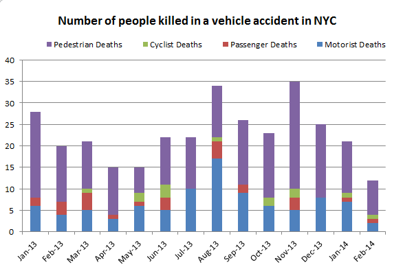poeple%20killed%20in%20accident%20febrauary%202014%20NYC.png