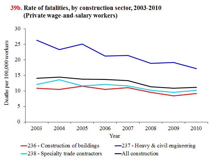 rate%20of%20fatalities%20by%20construction%20sector.png