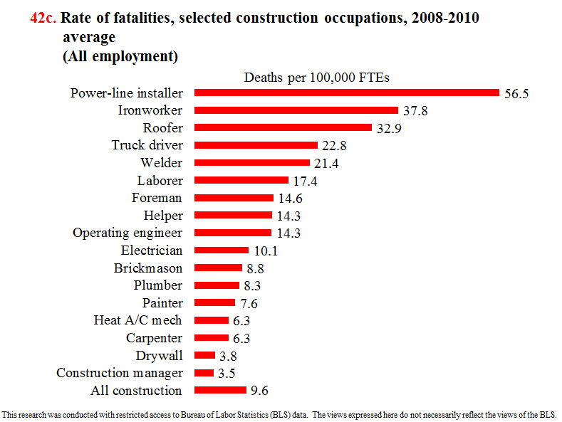 rate%20of%20fatality%20by%20construction%20occupations.png