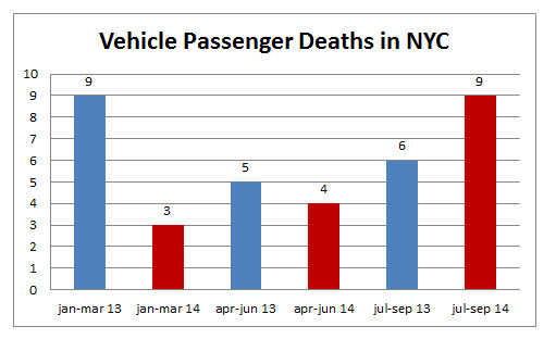 vehicle%20passenger%20deaths%20NYC%20september%202014.jpg
