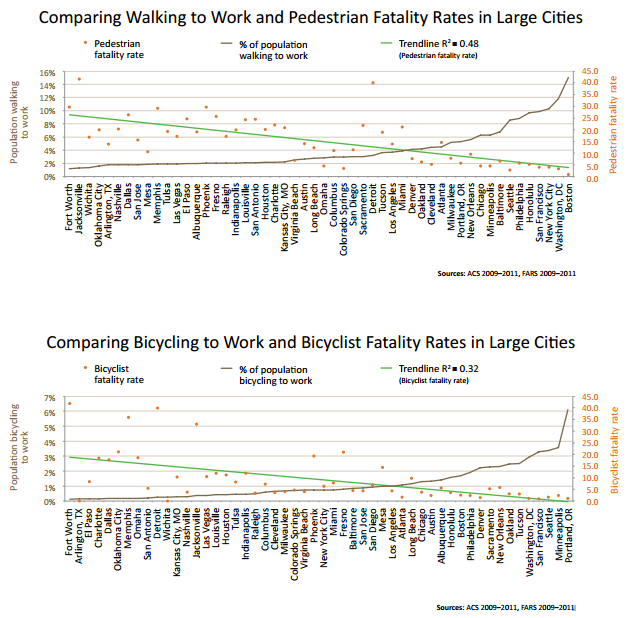 walking%20and%20biking%20statistics.png