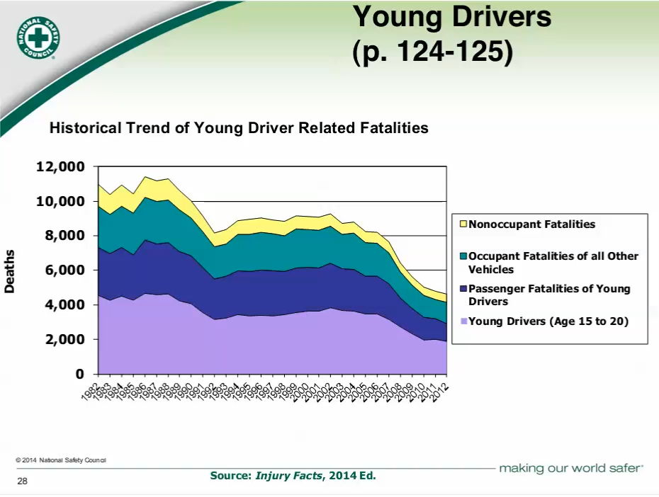 young%20drivers%20dying%20in%20car%20accidents.png