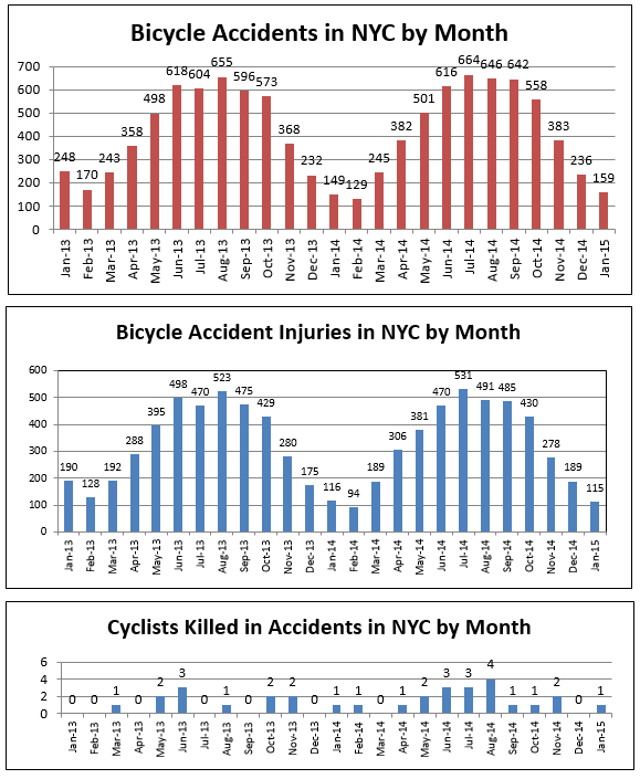 Bicycle accidents injuries deaths NYC January 2015