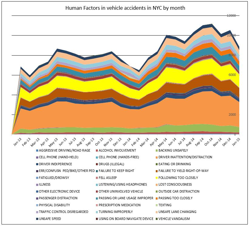 Human factors in traffic accidents NYC January 2015
