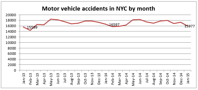 Motor Vehicle Accidents NYC january 2015