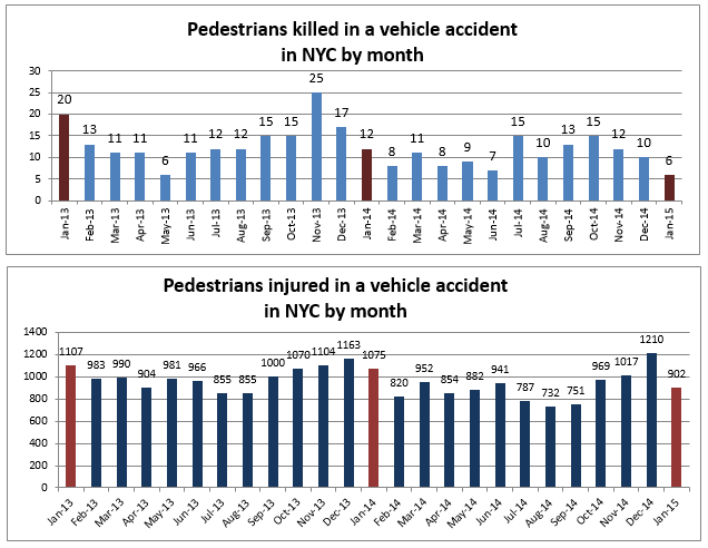 Pedestrian deaths and injuries NYC January 2015