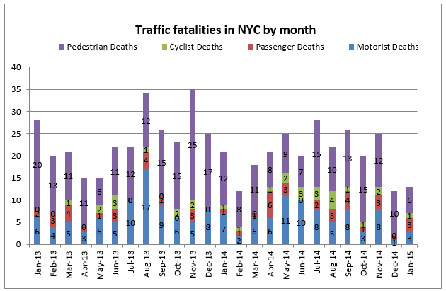 Traffic fatalities NYC january 2015