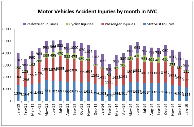 Motor Vehicle Accident injuries by month in NYC