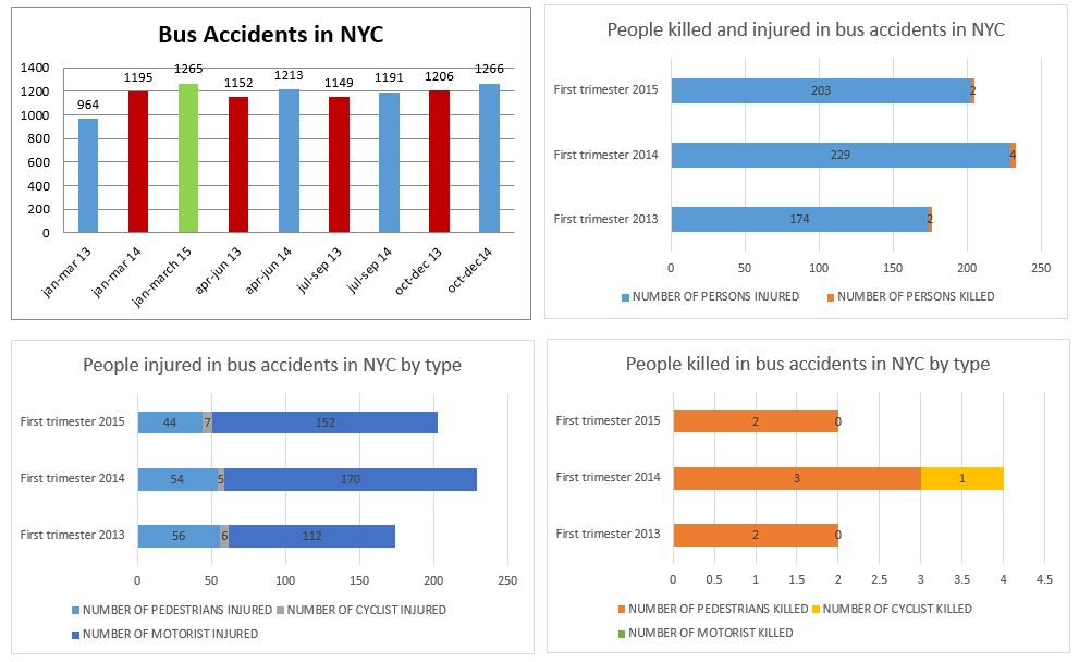 Bus accidents deaths and injuries NYC Jan to march 2015