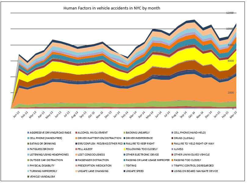 Human factors in traffic accidents in New York City March 2015
