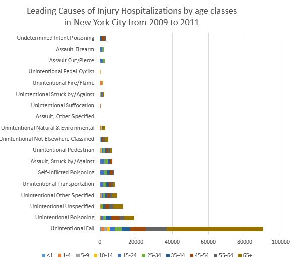 Personal Injury requiring Hospitalization - NYC