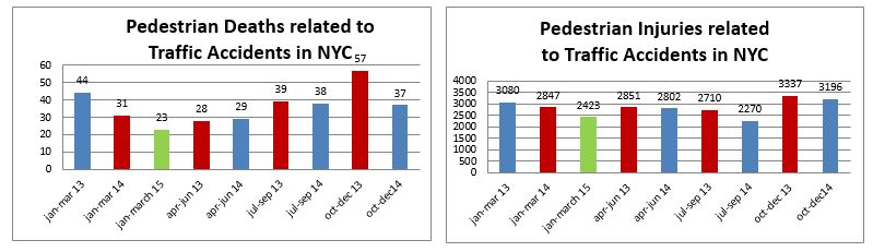 pedestrian detahs and injuries in NYC jan to march 2015