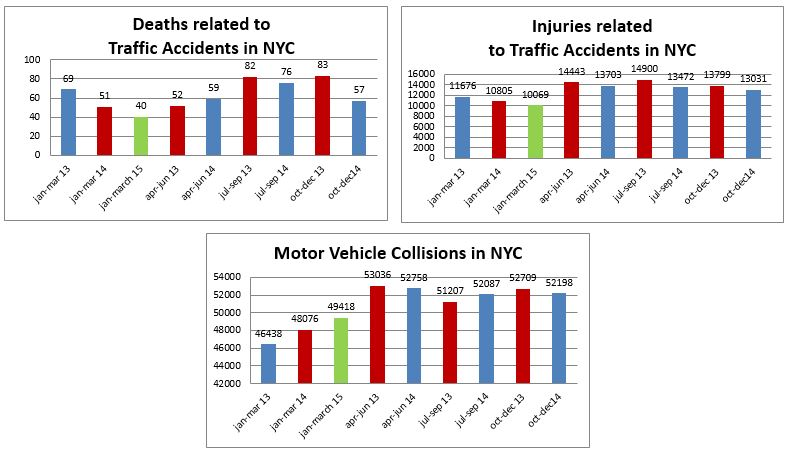 traffic accidents deaths and injuries NYC jan to march 2015