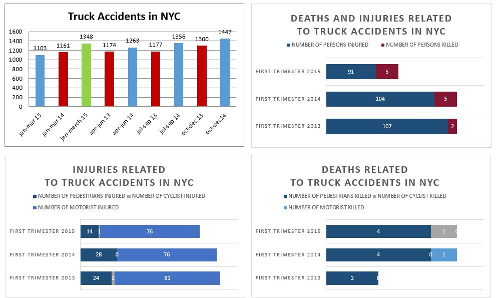 truck accidents deaths and injuries NYC Jan to March