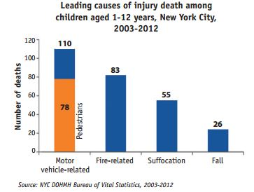 NYC Fatal Personal Injury Children