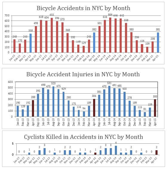 Bicycle accidents injuries deaths NYC April 2015