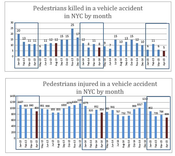 Pedestrian deaths and injuries NYC April 2015
