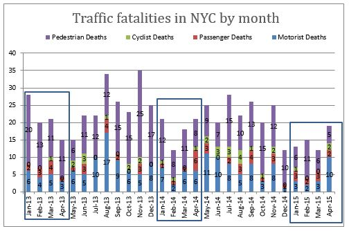 Traffic fatalities NYC April 2015