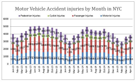 Traffic personal injuries NYC April 2015