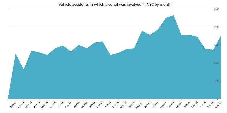car accidents alcohol NYC