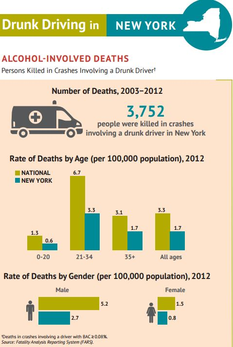 Drunk driving in New York