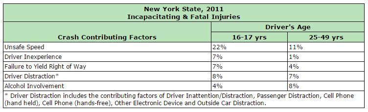 NY car accidents stats