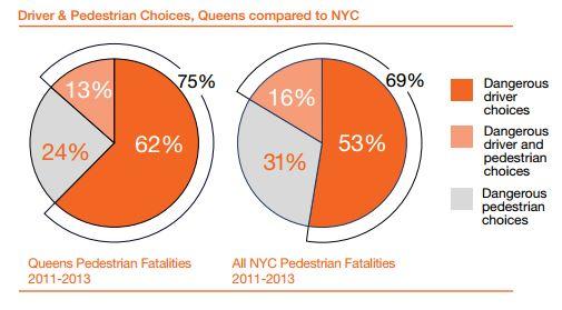 Queens Pedestrians Fatality