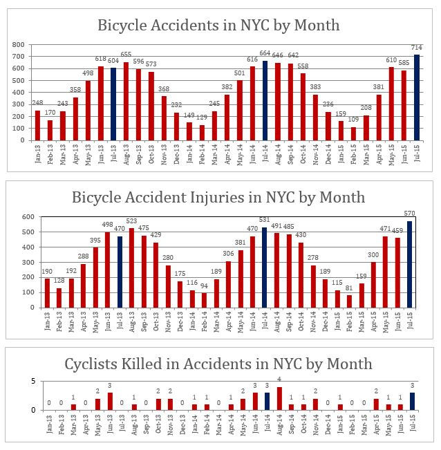 Bicycle accidents injuries deaths NYC July 2015