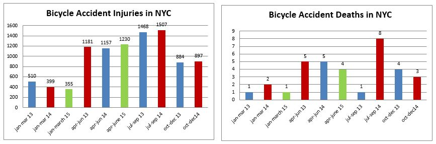 Bicycle accidents injuries deaths New York second trimester 2015
