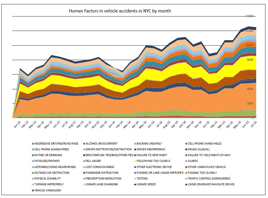 Human factors in traffic accidents NYC July 2015