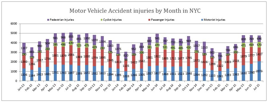 Motor Vehicle Accident Injuries New York City July 2015