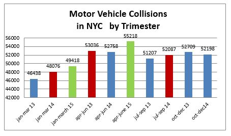 Motor Vehicle Accident NYC second trimester 2015