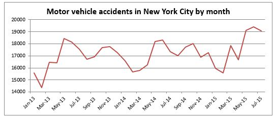 Motor Vehicle Accidents NYC July 2015