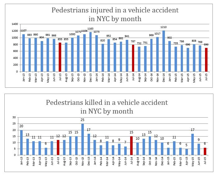 Pedestrian deaths and injuries NYC July 2015