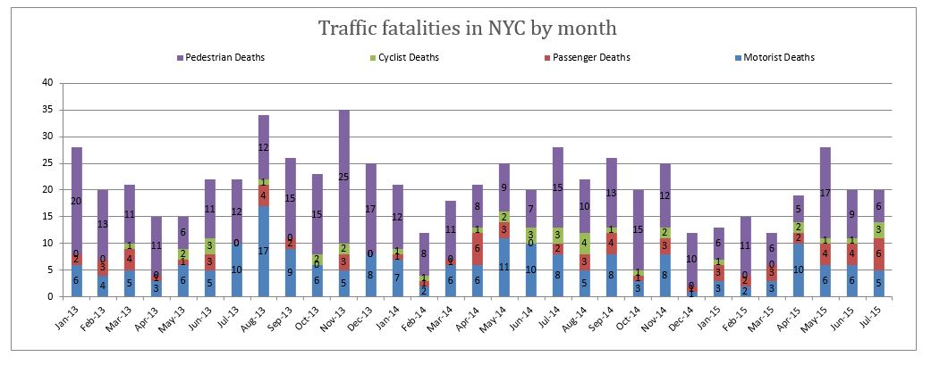 Traffic fatalities NYC July 2015