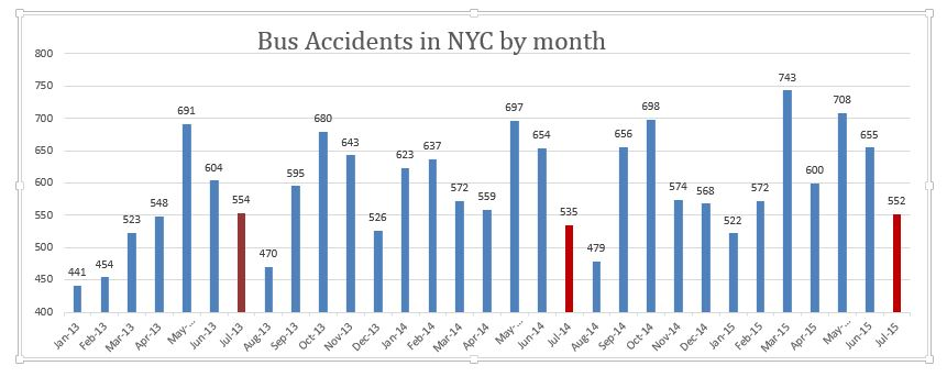 bus accidents New York City July 2015