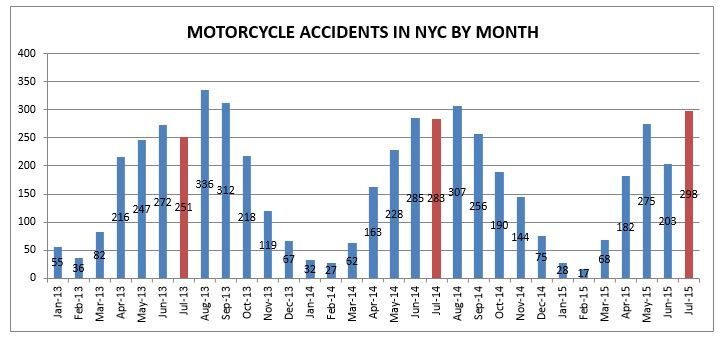 motorcycle accidents NYC July 2015