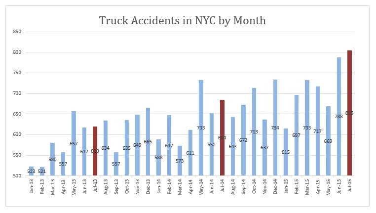 truck accidents NYC July 2015