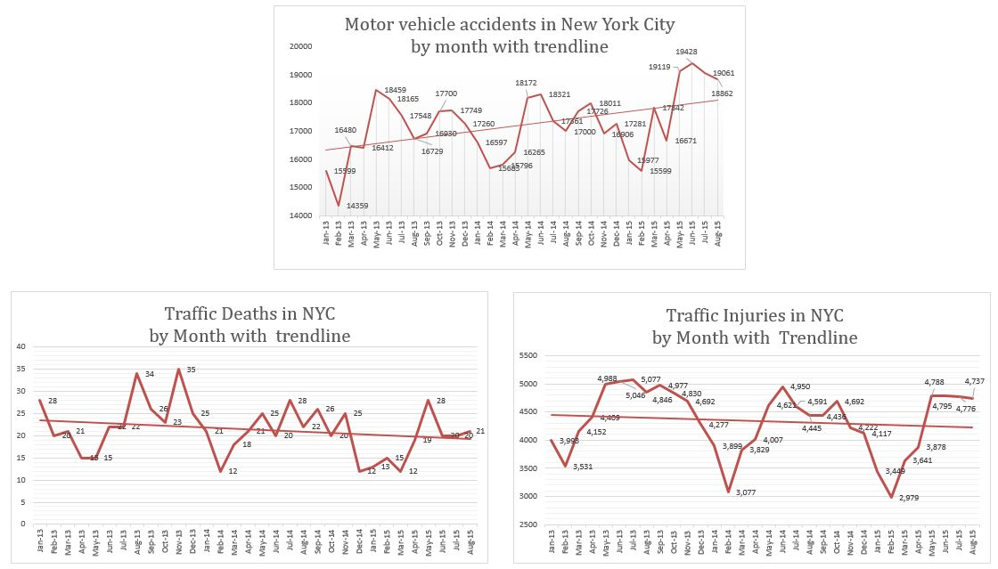 Motor Vehicle Accidents Injuries Deaths New York City August 2015
