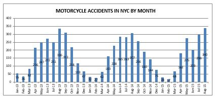 New York Motorcycle Accident August 2015