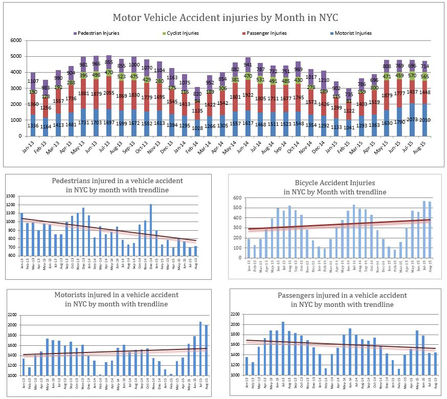 Traffic personal injuries pedestrians bicyclists motorists passengers August 2015