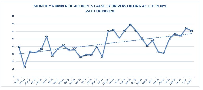 Accidents caused by drivers falling asleep in NYC