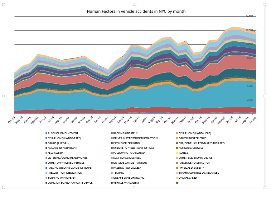 Human factors in traffic accidents NYC Deptember 2015