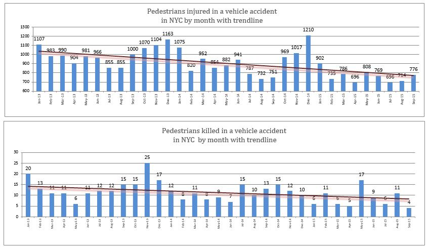Pedestrian deaths and injuries NYC September 2015