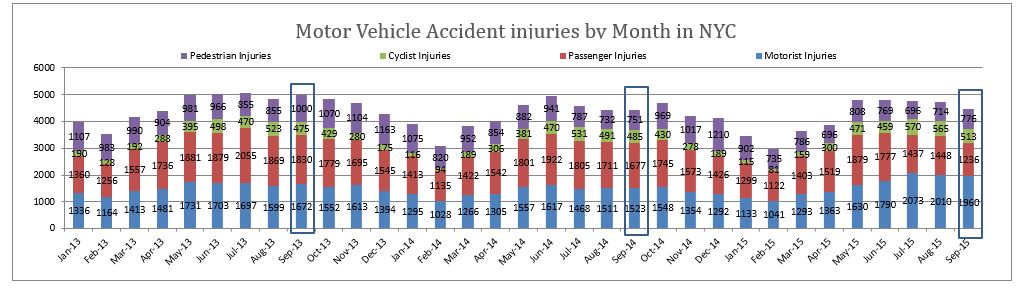 Personal injuries in motor vehicle accidents in NYC September 2015