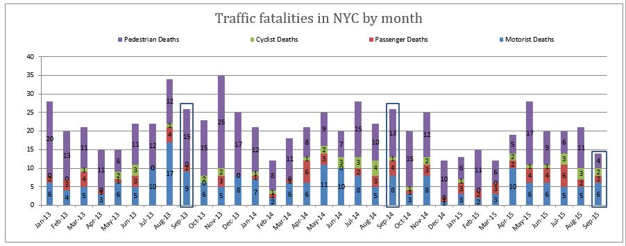 Traffic Fatalities in NYC September 2015